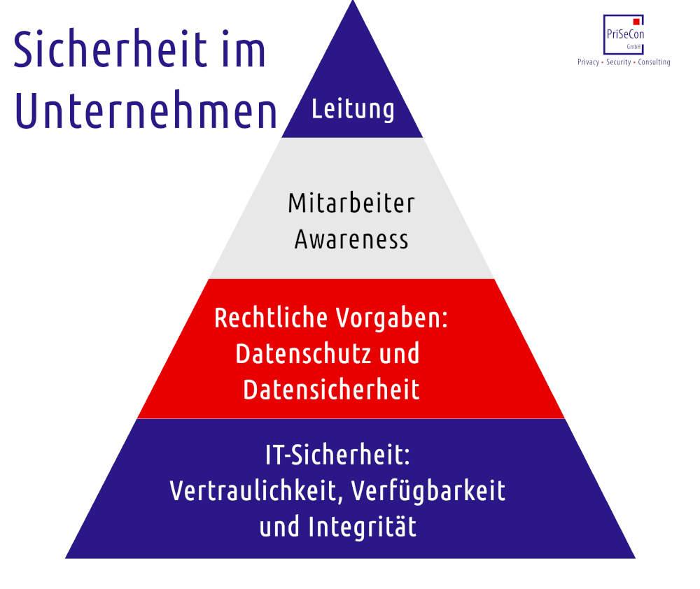 Grafik: Sicherheit im Unternehmen - IT-Sicherheit, Erfüllung rechtlicher Verpflichtungen, Awareness und Leitung